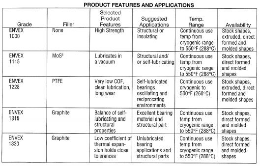 Applications of ENVEX