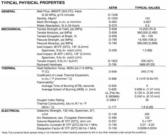 Polysulfone UDEL Property Chart