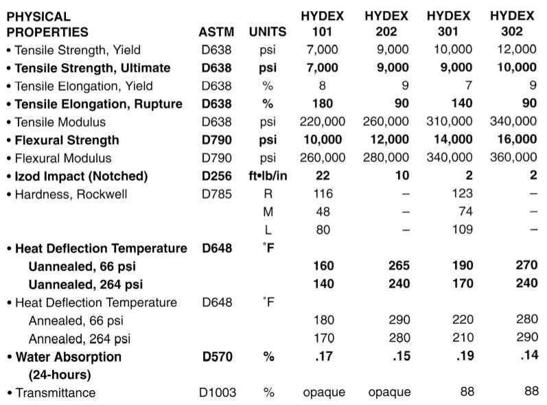 Hydex Properties