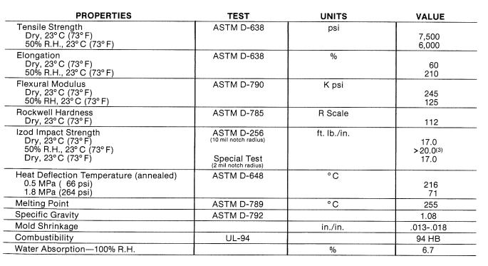 Properties of NYLON ZYTEL® ST801