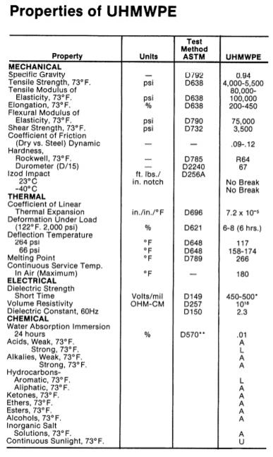 UHMW Properties