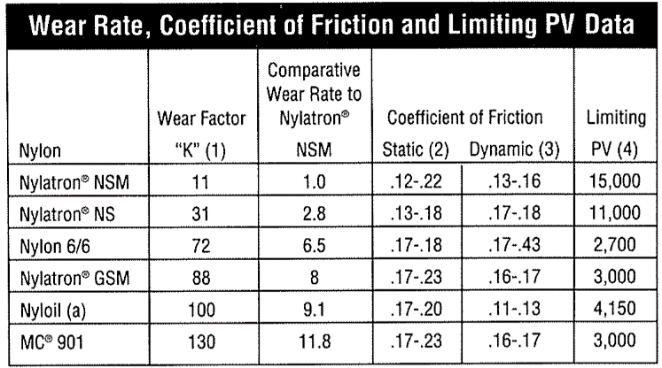 Wear rate, Coefficient of Friction & Limiting PV data Nylatron NS & NSM